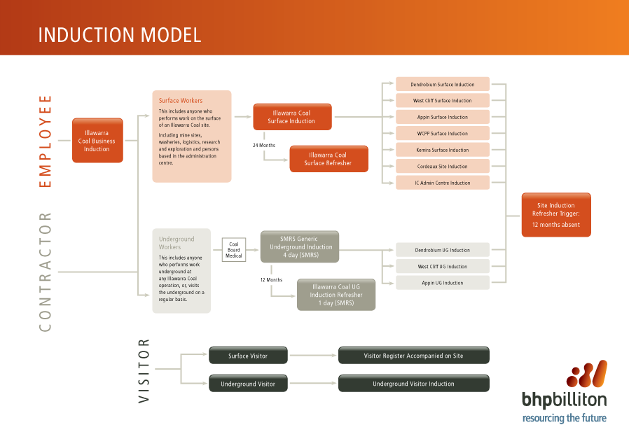 The Illawarra Coal induction model A1 poster