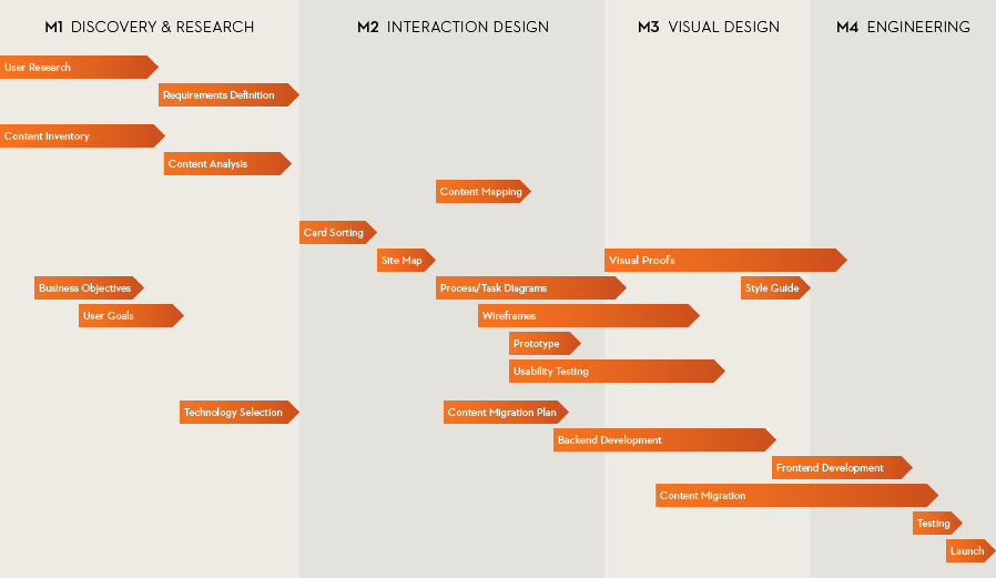 Todd Zaki Warfel's design process, adapted slightly for our needs